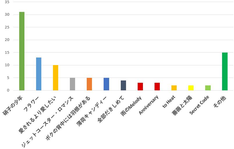 100名に聞いた!KinKi Kids(キンキキッズ)のシングル曲で一番おすすめの歌口コミランキングのグラフ