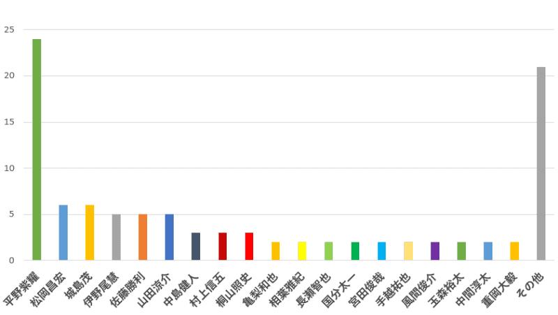 100名に聞いた!これから更に人気が出そうなおすすめジャニーズタレントは誰?口コミランキングのグラフ