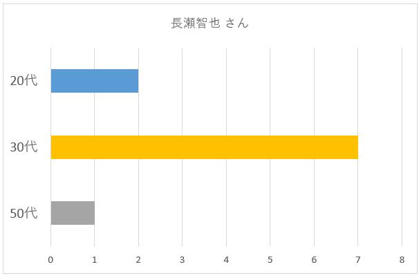 長瀬智也さん年齢別グラフ