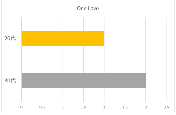 One Love年代別グラフ