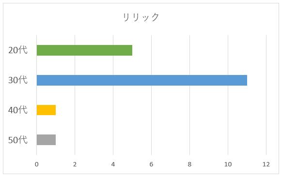 リリックの年代別グラフ