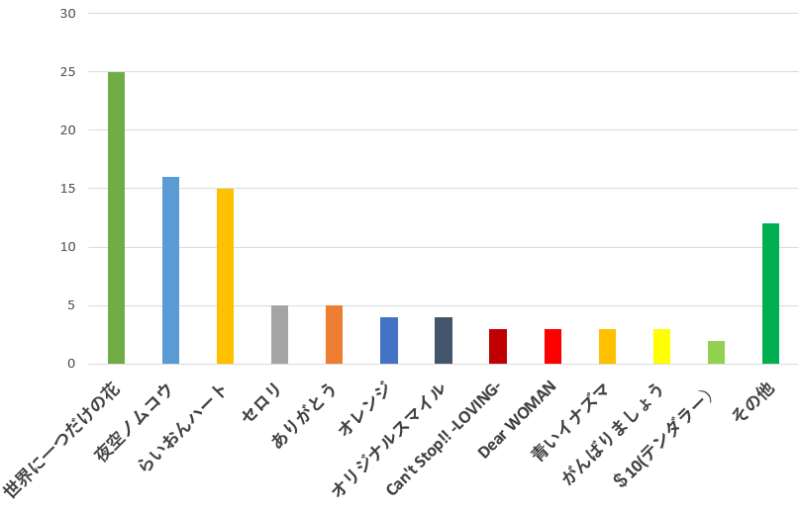 100名に聞いた!SMAP(スマップ)のシングル曲で一番おすすめの歌口コミランキングのグラフ