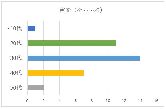 宙船(そらふね)のグラフ