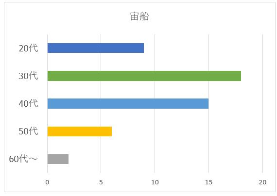 宙船の年代別グラフ