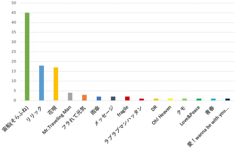 100名に聞いた!TOKIO(トキオ)が歌うドラマ主題歌で一番好きな曲の口コミランキングのグラフ