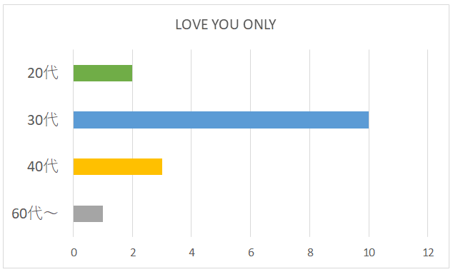 LOVE YOU ONLYの年代別グラフ