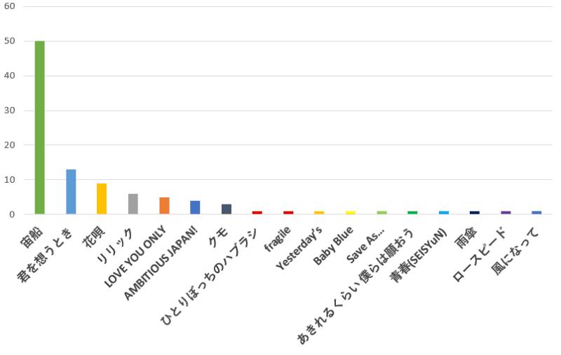 100名に聞いた!TOKIO(トキオ)の歌で一番感動できるおすすめ曲の口コミランキングのグラフ
