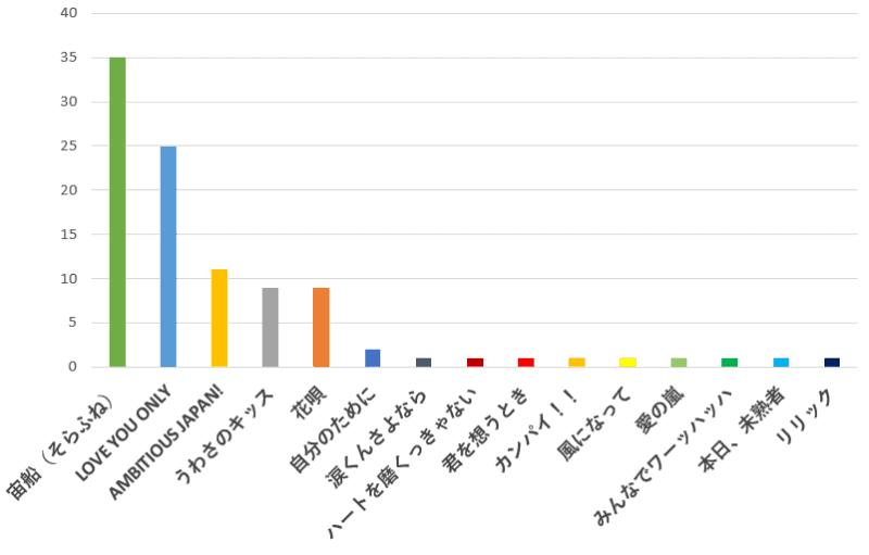 100名に聞いた!TOKIO(トキオ)の歌でカラオケで歌うのに一番のおすすめ曲口コミランキングのグラフ