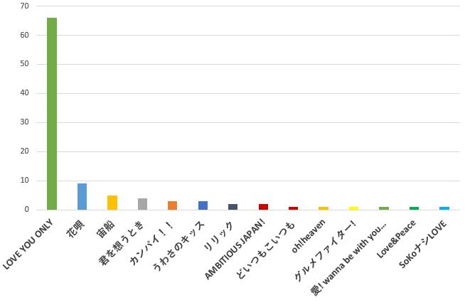 100名に聞いた!TOKIO(トキオ)の歌で結婚式の余興で歌うのに一番おすすめの曲口コミランキングのグラフ