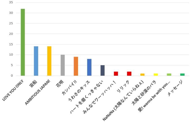100名に聞いた!TOKIO(トキオ)の歌で一番ノリの良いおすすめ曲の口コミランキングのグラフ