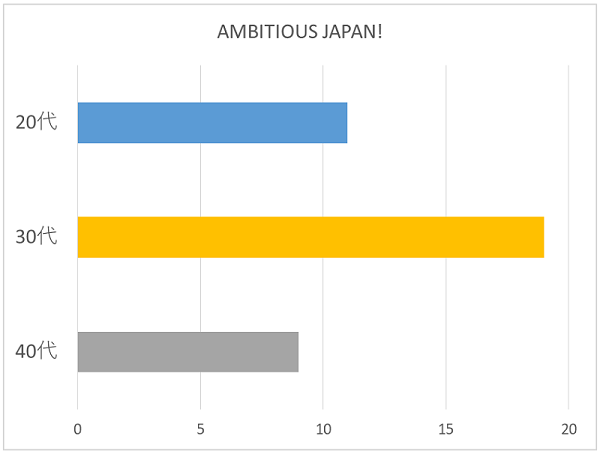 AMBITIOUS JAPAN!年代別グラフ