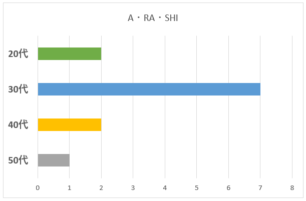 A・RA・SHIの年代別グラフ