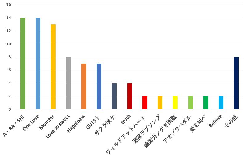 100名に聞いた!100名に聞いた!嵐のシングル曲で一番おすすめの歌口コミランキングのグラフ