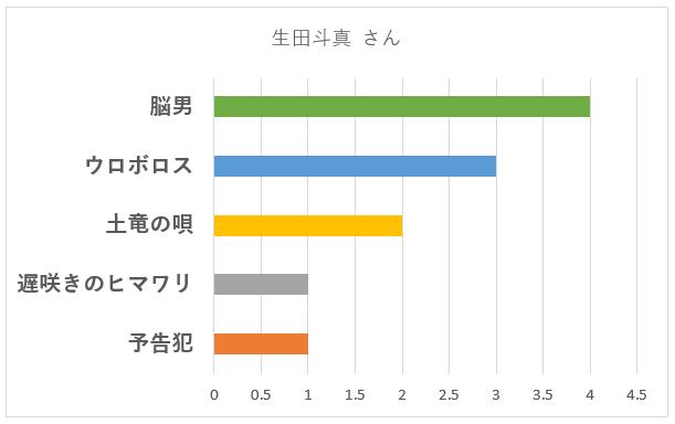 生田斗真さんの演技が上手いと感じた「作品名」のグラフ
