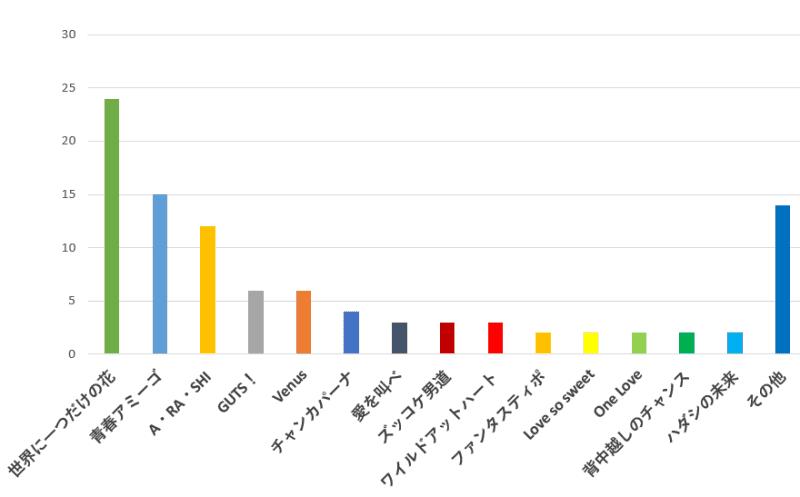 100名に聞いた!ジャニーズの歌で一番振り付けが覚えやすいおすすめ曲の口コミランキングのグラフ