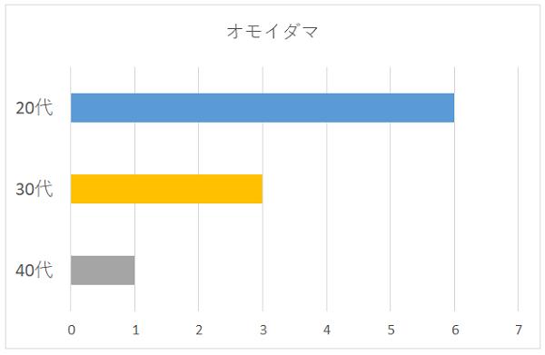 オモイダマの年代別グラフ