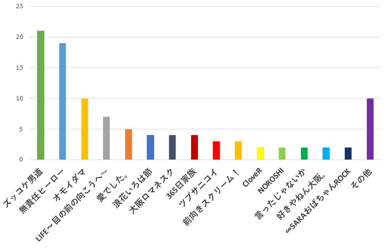 100名に聞いた!関ジャニ∞のシングルであなたが一番おすすめだと思うシングルの曲名口コミランキングのグラフ