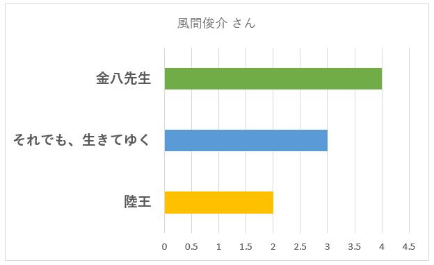 風間俊介さんの演技が上手いと感じた「作品名」のグラフ