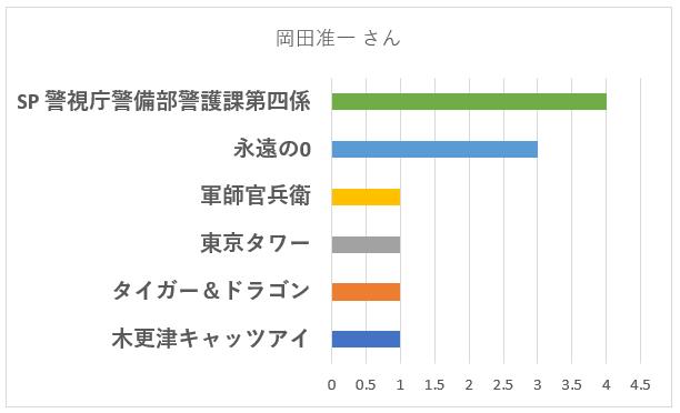 岡田准一さんの演技が上手いと感じた「作品名」は?のグラフ