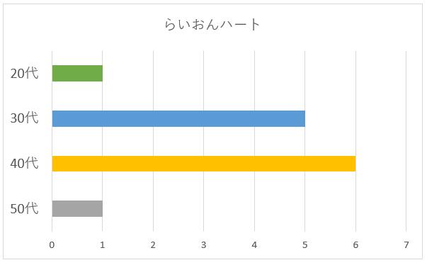 らいおんハート年代別グラフ