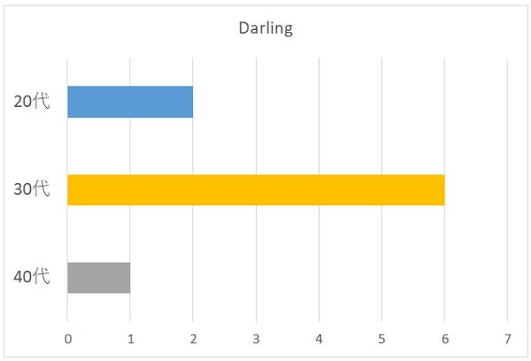 Darlingのグラフ