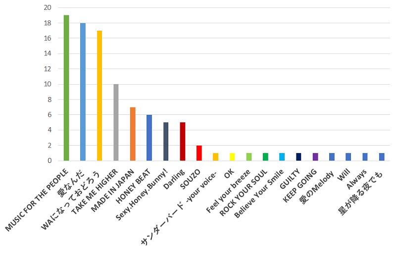 V6(ブイシックス)の歌で最もノリが良いと思う曲口コミランキングのグラフ