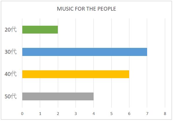 MUSIC FOR THE PEOPLEの年代別グラフ