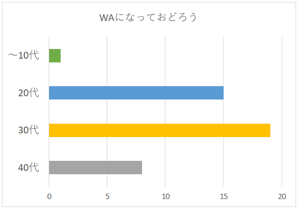 WAになっておどろうの年代別グラフ