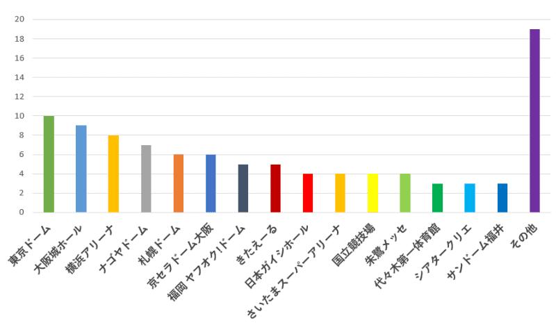 100名に聞いた!ジャニーズのコンサート会場で一番良かったと思うおすすめ会場の口コミランキンググラフ