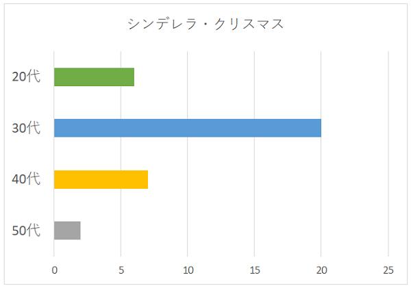 シンデレラ・クリスマスの年代別グラフ