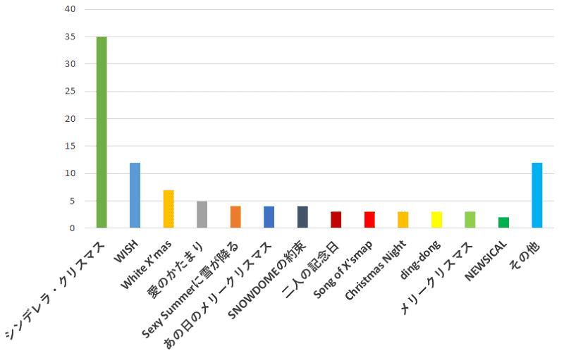 100名に聞いた!ジャニーズの歌でクリスマスソングとして一番おすすめな曲口コミランキングのグラフ
