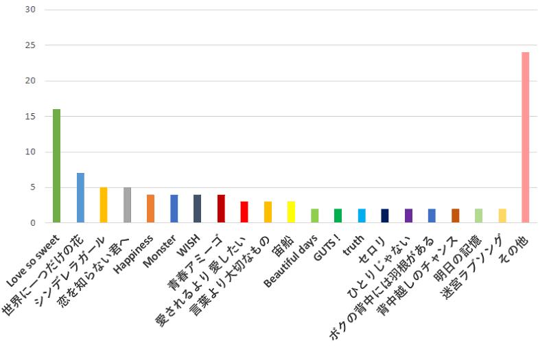 100名に聞いた!ジャニーズが歌うドラマ主題歌で一番好きな曲のおすすめ口コミランキングのグラフ