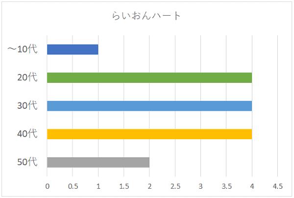 らいおんハートの年代別グラフ