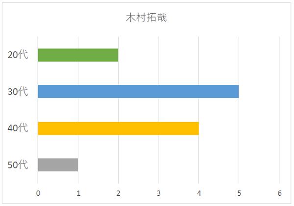 木村拓哉の年代別グラフ