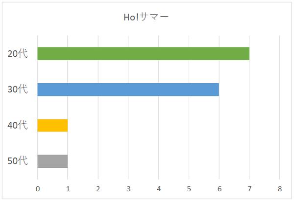 Ho!サマーの年代別グラフ