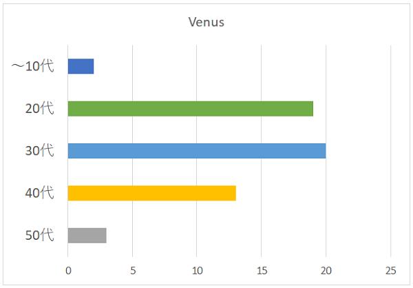 Venusの年代別グラフ