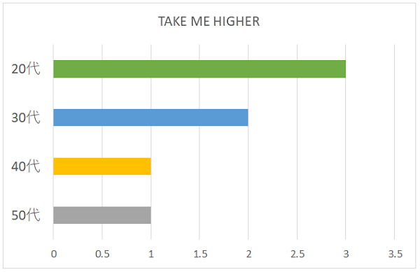 TAKE ME HIGHERの年代別グラフ