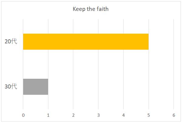 Keep the faithの年代別グラフ