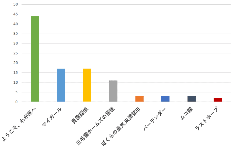 100名に聞いた!相葉雅紀さんが出演していたドラマの中で一番おすすめのドラマの口コミランキングのグラフ