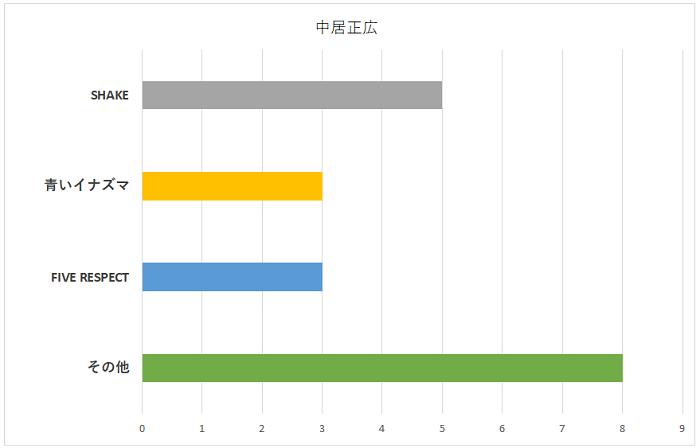中居正広の持ち歌グラフ