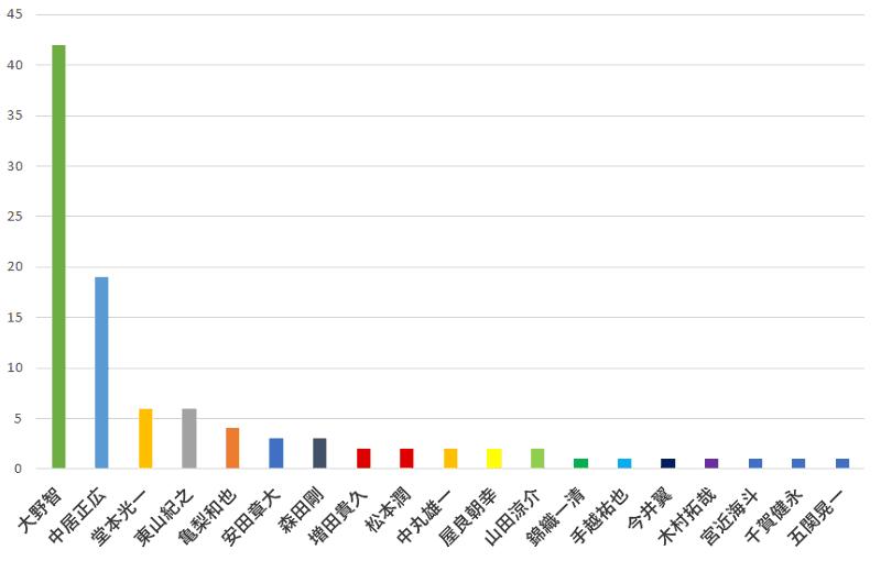 100名に聞いた!ジャニーズで一番ダンスが上手いと思う人口コミランキングのグラフ