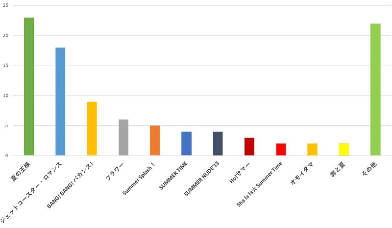 100名に聞いた!ジャニーズの歌で夏に一番ぴったりだと思う曲の口コミランキングのグラフ