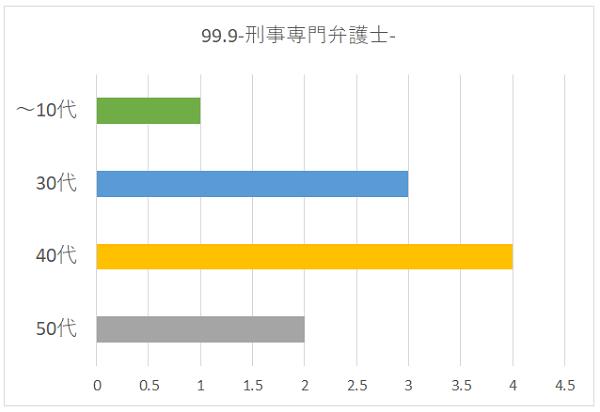 99.9-刑事専門弁護士-の年代別グラフ