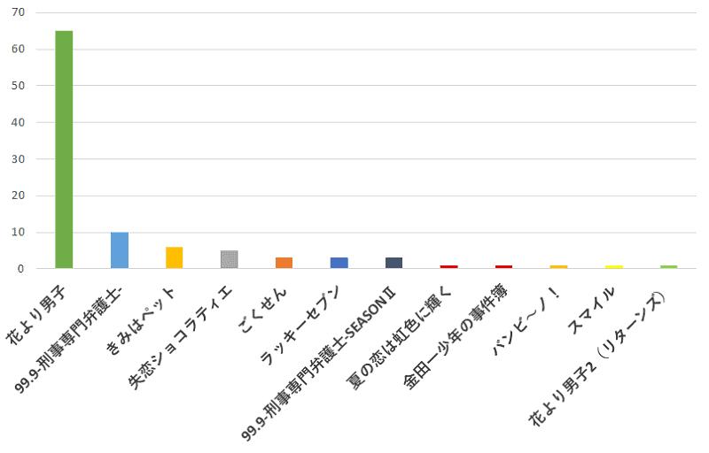 100名に聞いた!松本潤さんが出演していたドラマの中で一番おすすめのドラマの口コミランキングのグラフ