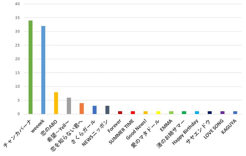 100名に聞いた!NEWS(ニュース)の歌でカラオケで歌うのに一番おすすめの曲口コミランキングのグラフ