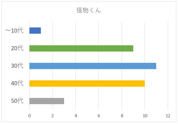 怪物くんの年代別グラフ
