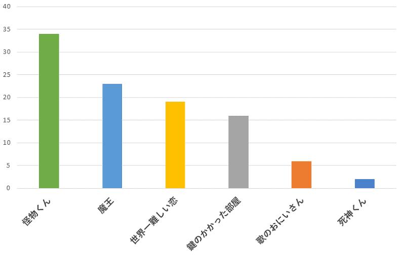 100名に聞いた!大野智さんが出演していたドラマの中で一番おすすめのドラマの口コミランキングのグラフ