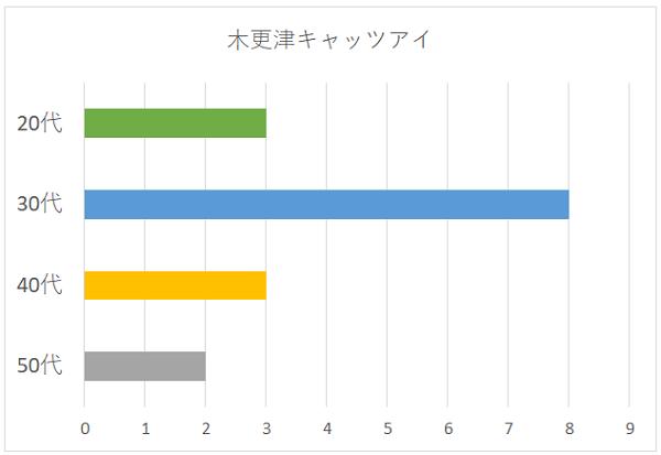 木更津キャッツアイの年代別グラフ
