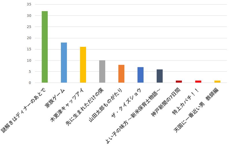 100名に聞いた!嵐の櫻井翔さんが出演していた一番おすすめのドラマの口コミランキンググラフ
