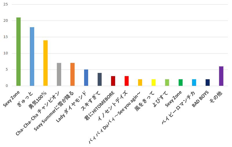 100名に聞いた!Sexy Zone(セクシー ゾーン)の歌でカラオケで歌うのに一番おすすめの曲口コミランキングのグラフ